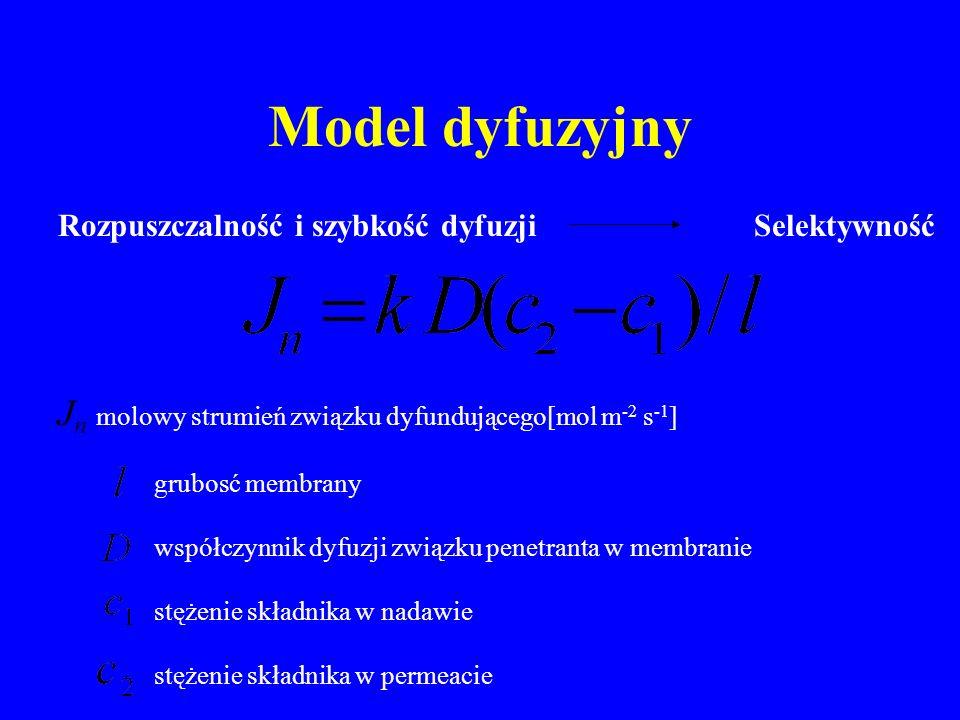 Model dyfuzyjny Jn molowy strumień związku dyfundującego[mol m-2 s-1]